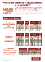Catégorie A - Reclassement PPCR